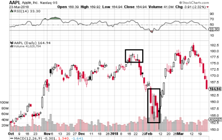 AAPL bullish engulfing and doji.PNG