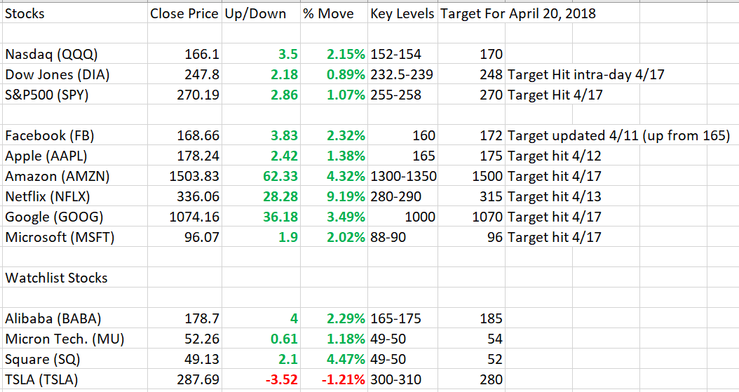4_17_2018 Market Stocks.PNG