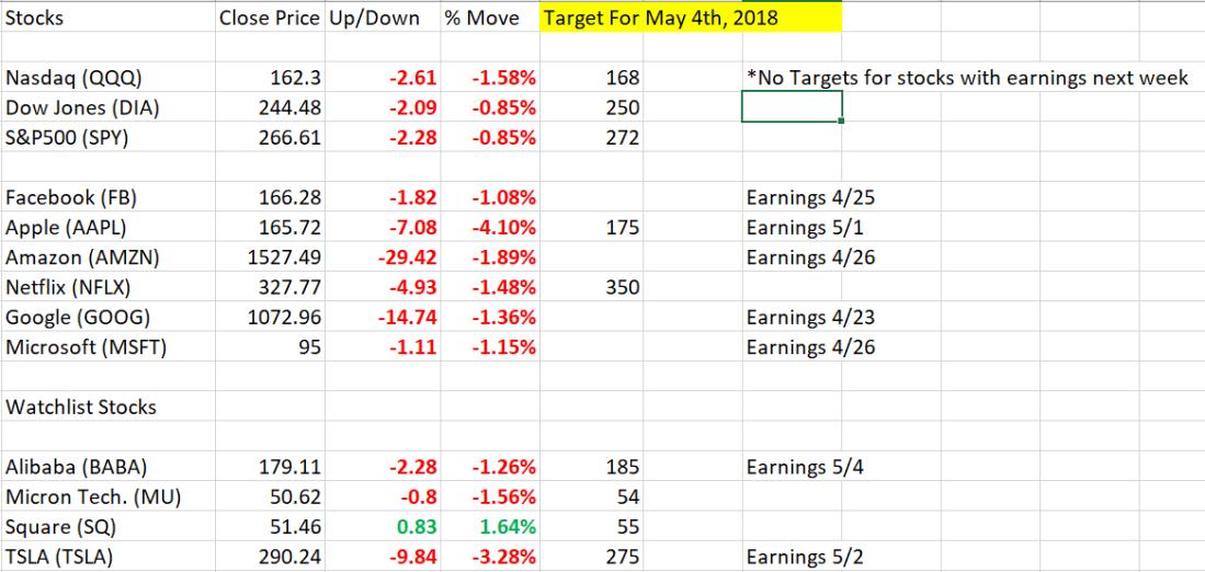 4_22_2018 Market Stocks.PNG
