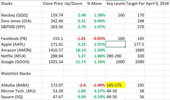 Stocks – Bigfry's Blog