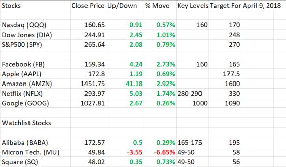 4_5_2018 Market Stocks.PNG
