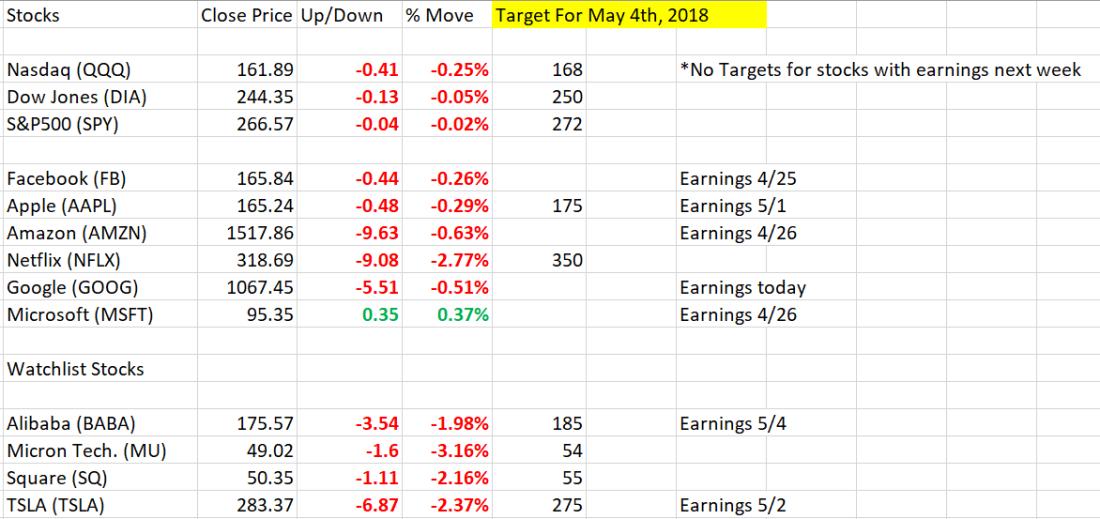 Market Stocks 4_23_2018.PNG