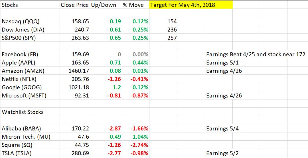 Market Stocks 4_25_2018.PNG