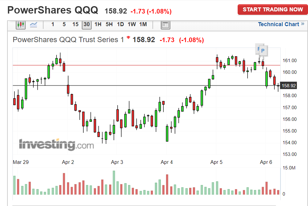 QQQ intra day update.PNG