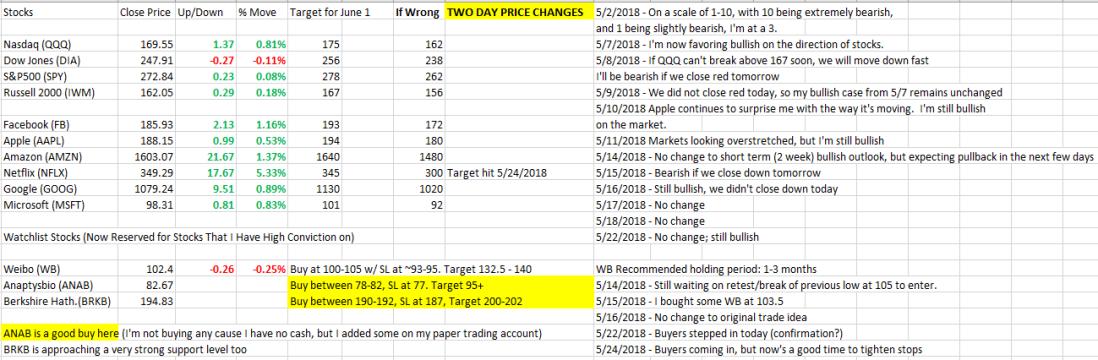 Market Stocks 5_24_2018.PNG