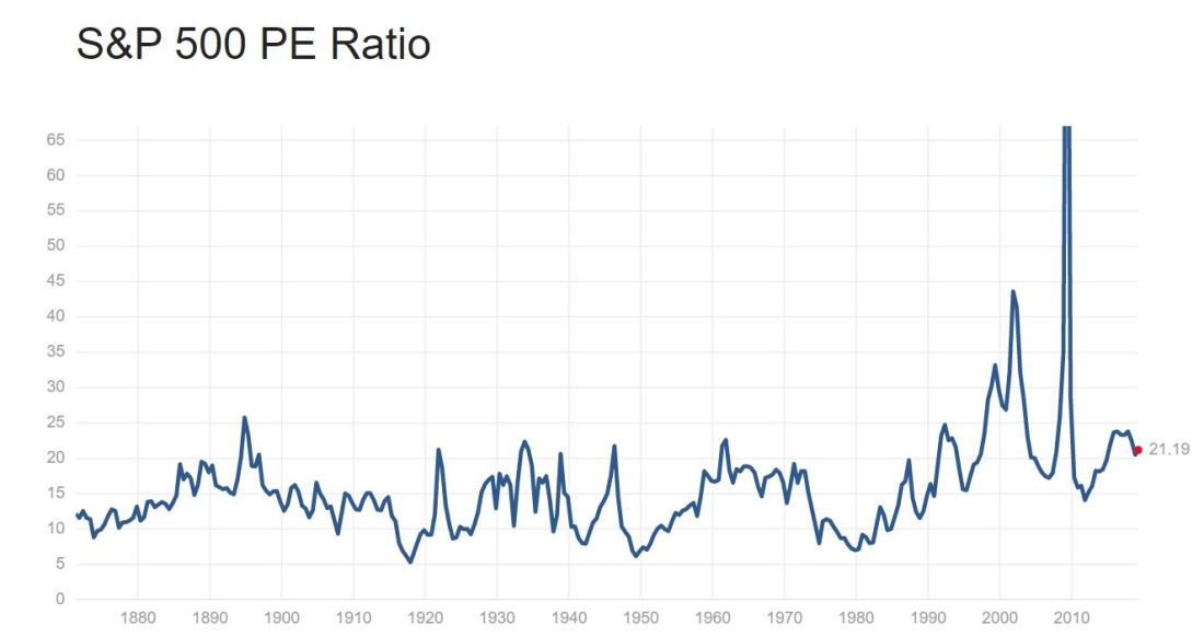 PE Ratio S&P500.JPG