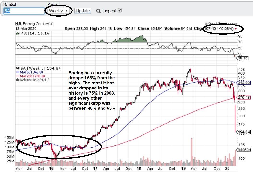 BA Weekly chart 3_12_2020