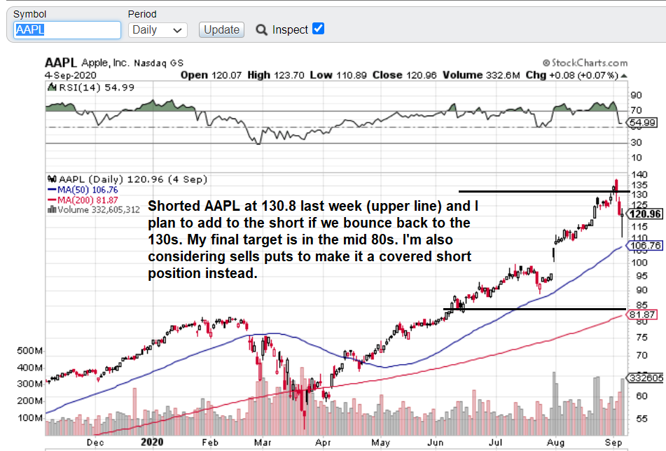 AAPL daily 9_7_2020