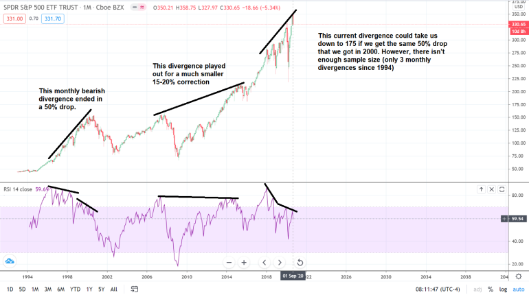 Monthly divergence SPY 9_20_2020